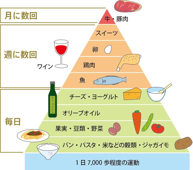 食品バランスピラミッド
